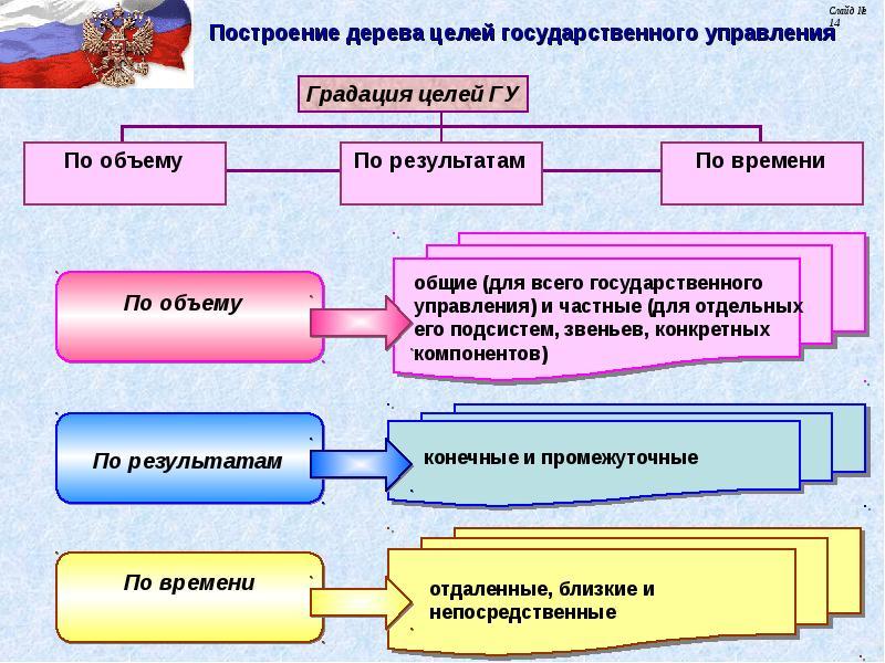 приема метод дерева целей в государственном управлении автомобильный
