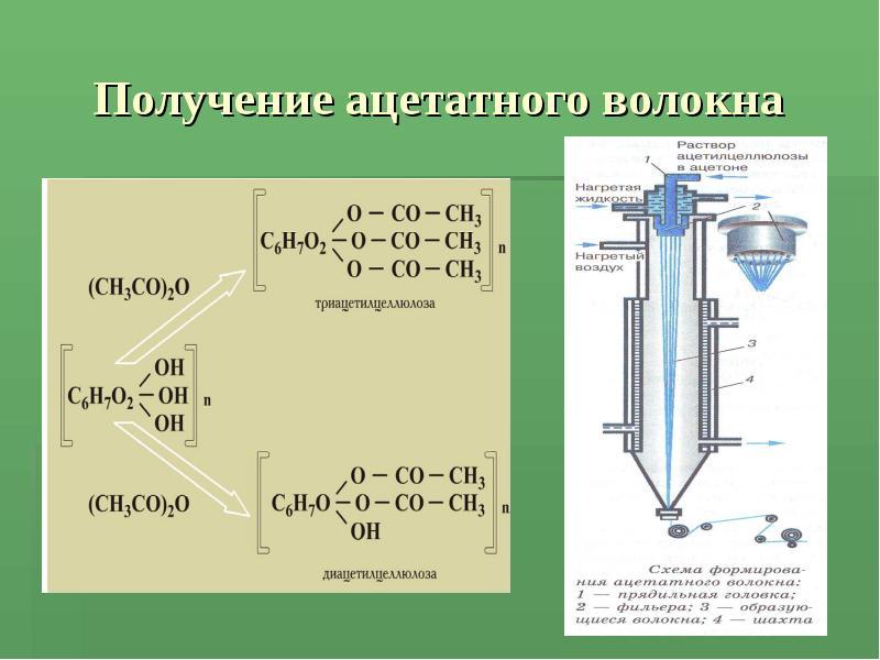 fibre monomer polymer