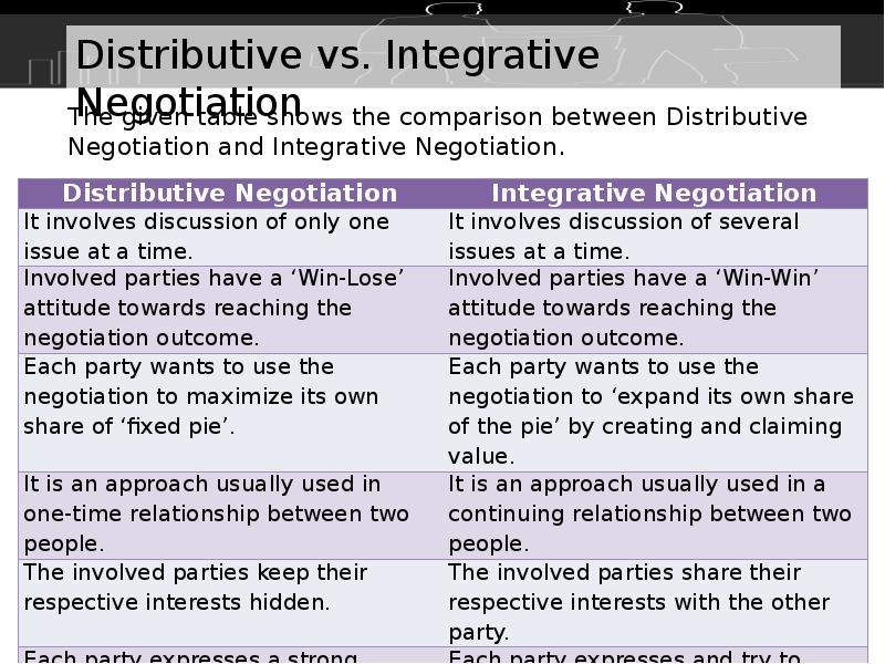 integrative negotiation essay Integrative negotiation by mgt 5193 e2 february 16, 2011 definition of integrative bargaining states that it is a negotiation between.
