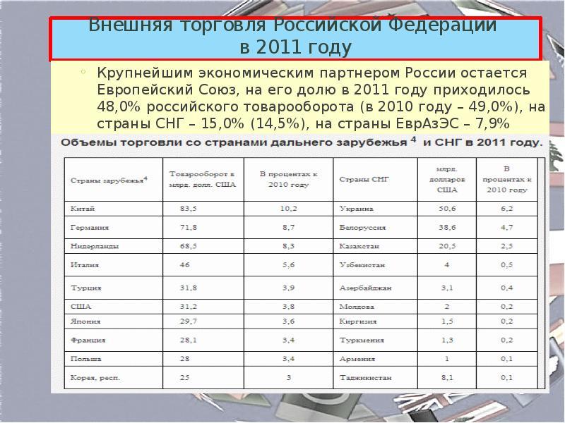 место внешняя торговля россии в 2011 году магазинов России