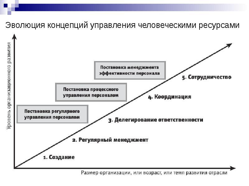 менеджменте стратегическом pims шпаргалка в метод