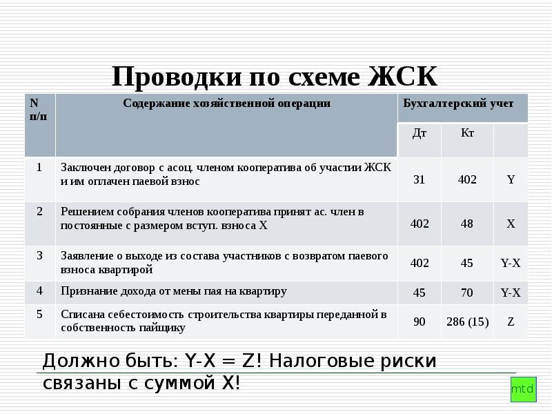 Бухгалтерские услуги для жск новосибирск бухгалтер на дому вакансии
