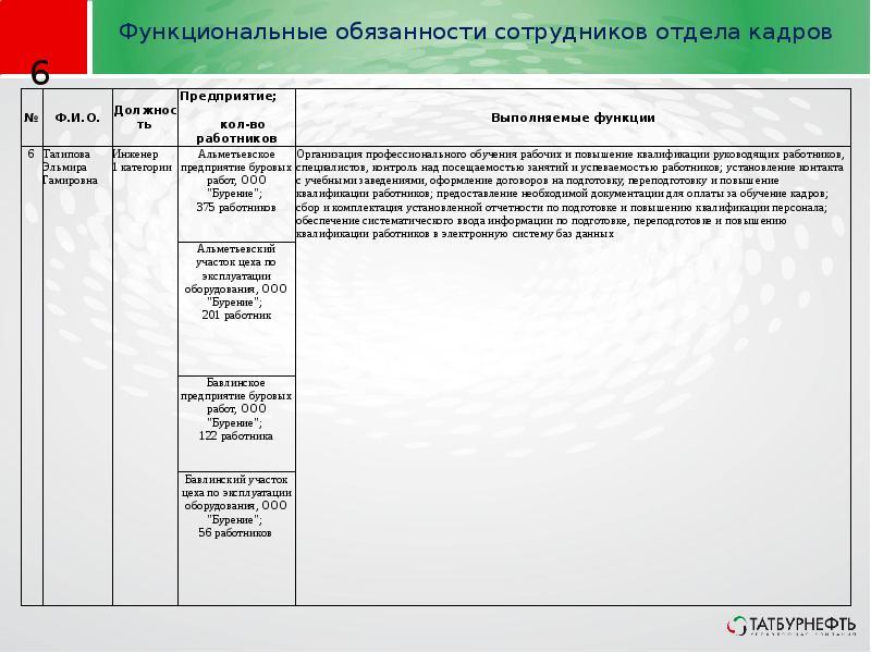 должностные обязанности работников отдела кадров