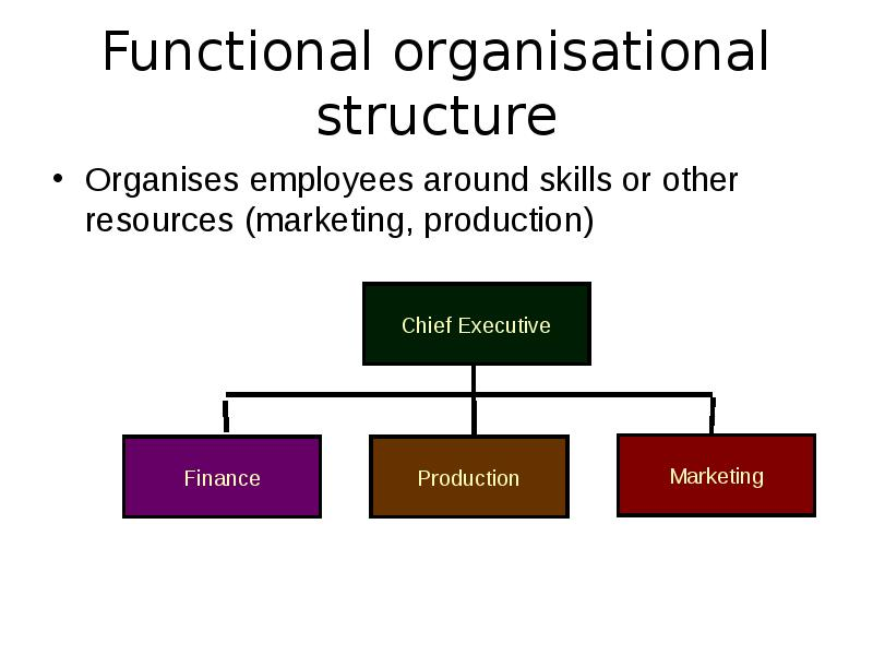 organizational design and organizational structure Organizational design is a step-by-step methodology which identifies dysfunctional aspects of work flow, procedures, structures and systems, realigns them to fit.
