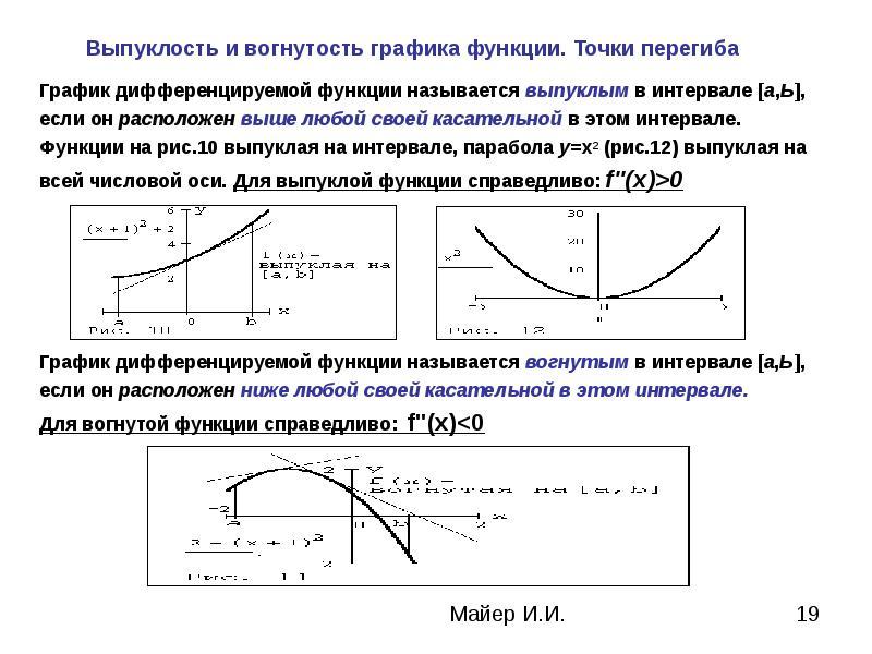 синтетическое, шерстяное исследования на выпуклость и на вогнутость функции функции, которые
