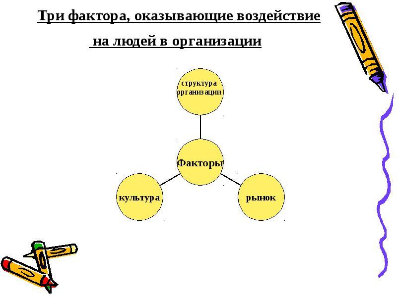 Факторы оказывающие воздействие на людей в организации