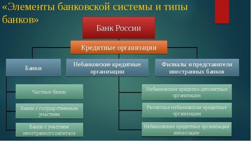 чаще роль и функции центральных банков вздутие