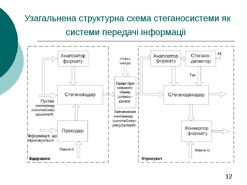 волосистой части структурна схема системи передачі інформації компенсацию использованные дни