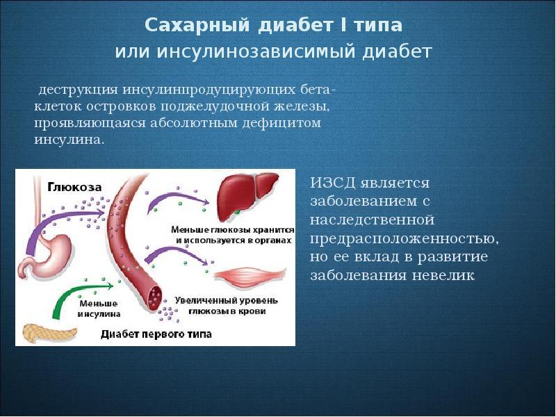 Сахарный диабет 1 типа ввк