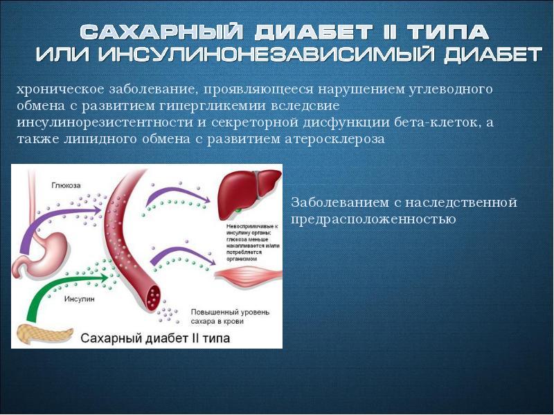 Диабет инсулинового типа