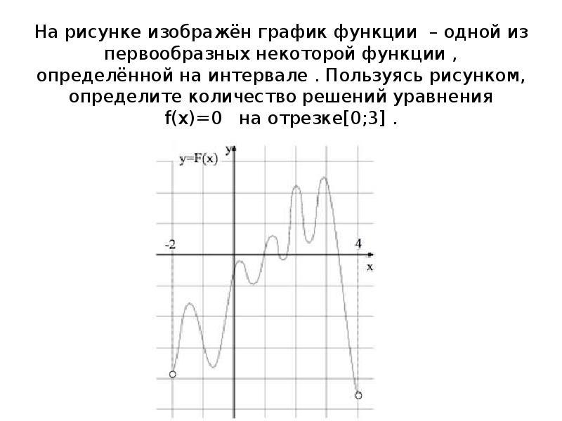 Пользуясь рисунком определите количество решений на отрезке