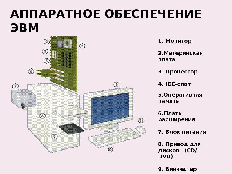 Реферат на тему аппаратное обеспечение компьютера 17