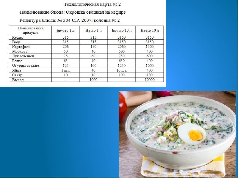 Технологическая карта блюд с картинками
