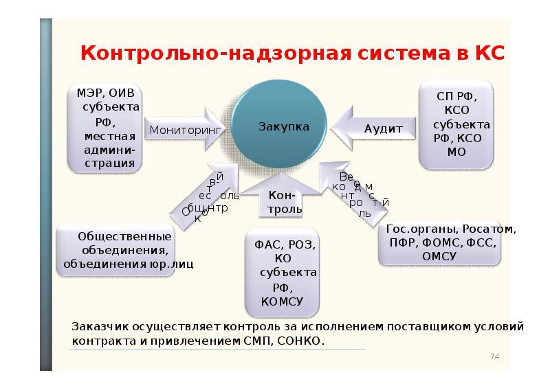 Закупок система шпаргалка государственных