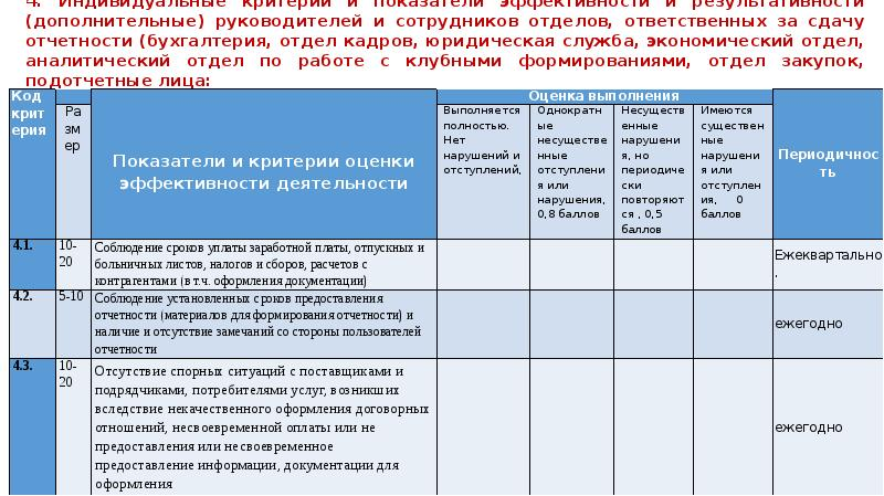 Критерии главного бухгалтера азы для бухгалтера ооо