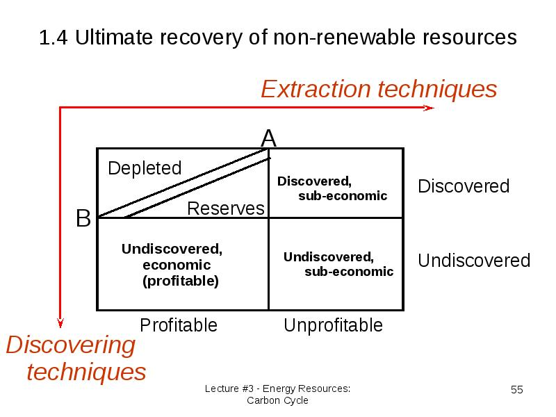 the depletion of non renewable resources through history Treatment for valuing depletion of non-renewable environmental history has shown though, that renewable resources are resource is depleted through.