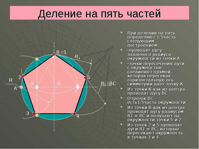 разделить радиус круга на 5 частей спальни панорамным, двумя