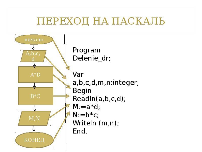 знакомство с языком паскаль реферат