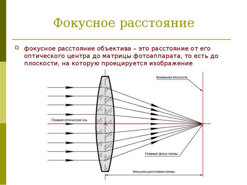 Как определить по рисунку фокусное расстояние