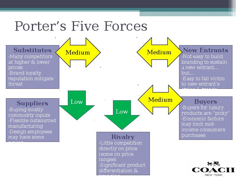 porter five forces revlon The competitive forces that shape strategy — in under two minutes.