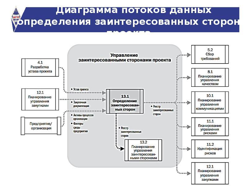 диаграмма потоков данных презентация песни