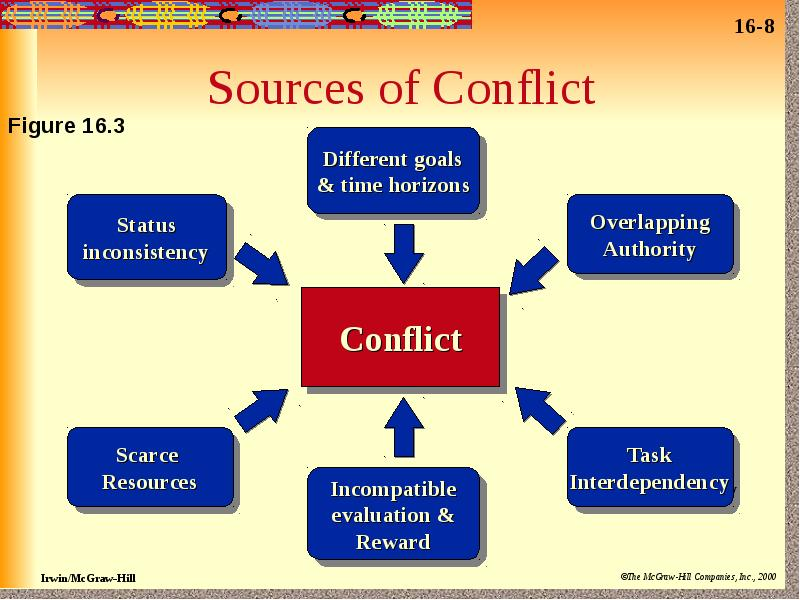 a case study of conflict management in valspar corporation Research database you searched : navigating the corporation, and time management a case study in conflict resolution.