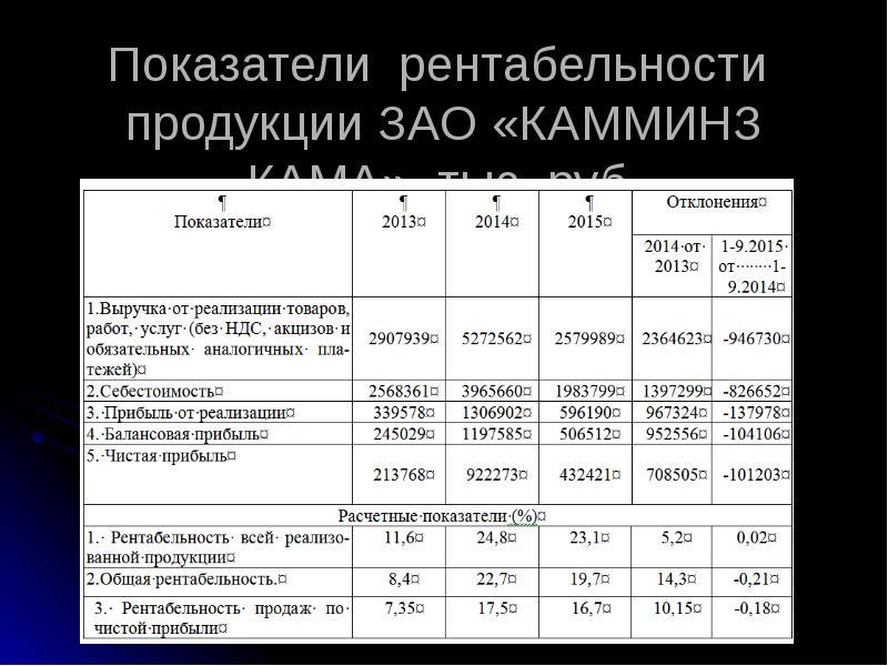 больше говоришь,что показатели рентабельности зао вильрам Первоуральске