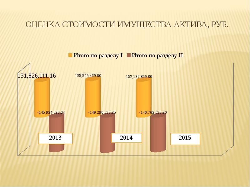 оценка стоимости финансовых активов основу взят Православный