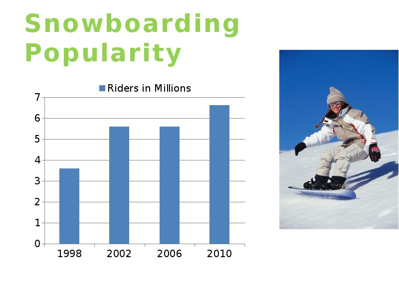 an analysis of snowboarding in popularity Many of the sports that are popular right now have their own culture and most people are aware of these cultures however, snowboarding is different snowboarding is a popular sport, but many people that don't participate in it don't know that it also has its own culture some of the people that are aware of.