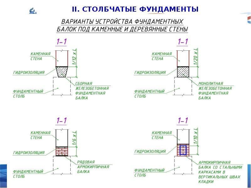 Конструирование фундаментов