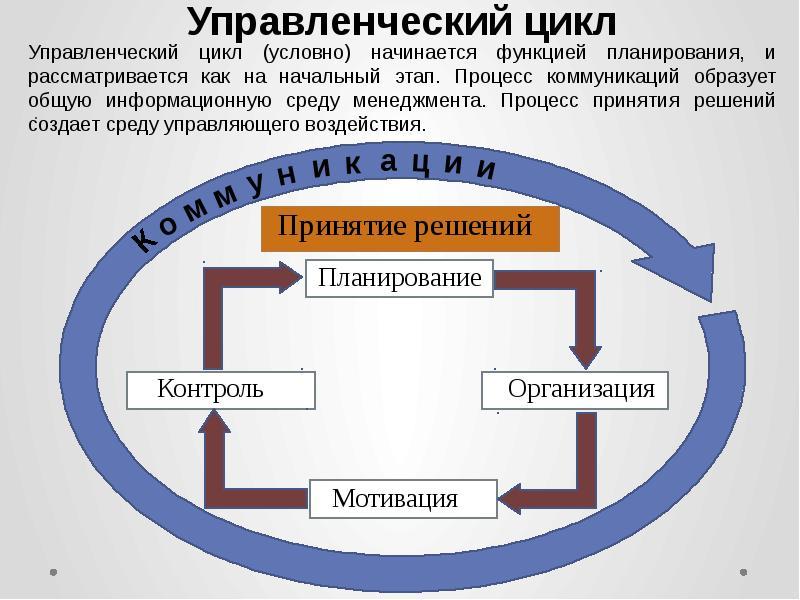 Управленческий цикл картинки для презентации