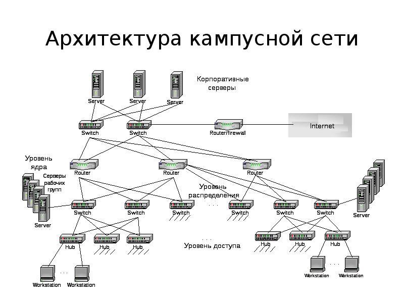 архитектура корпоративных сетей netskills полная версия скачать