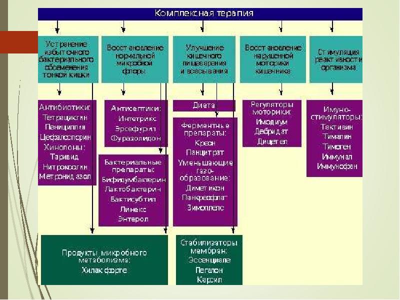 Диета при дисбактериозе кишечника после антибиотиков