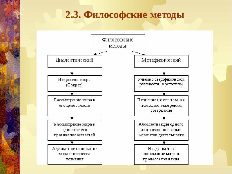 Красная философия и методология научного исследования принцип работы