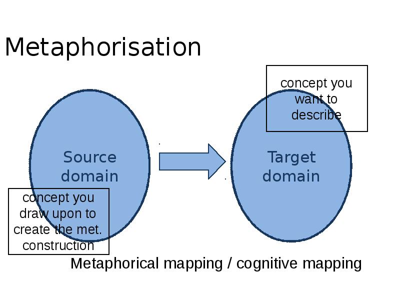 contrastive analysis of the conceptual metaphor Most scholars agree that metaphor is conceptual and that a major part of our thought isdominated by metaphorical conceptionsthe conceptual metaphor theory proposed by lakoff and johnson (1980) involves a two-domain model to conceptualize metaphors.