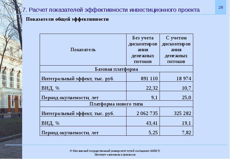 показатели эффективности инвестиционных проектов реферат Новокузнецк Кабель