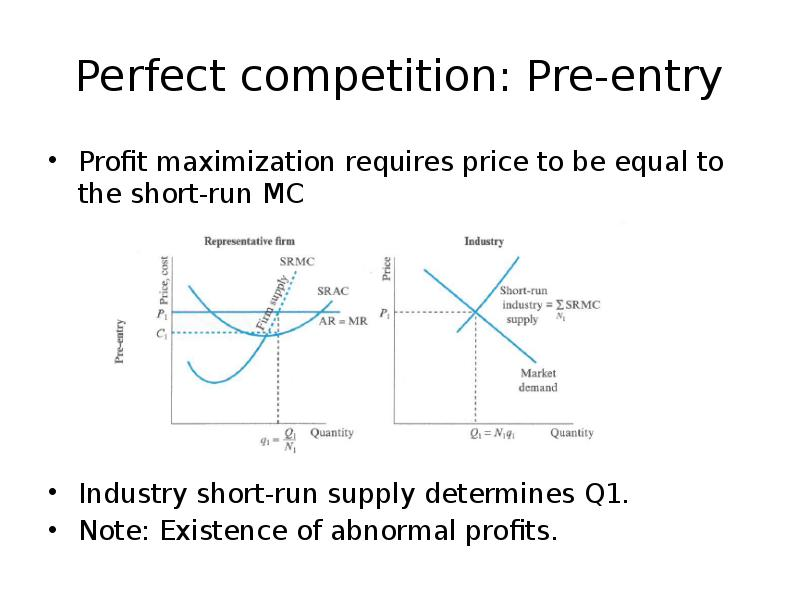market structures profit maximization and competitive supply
