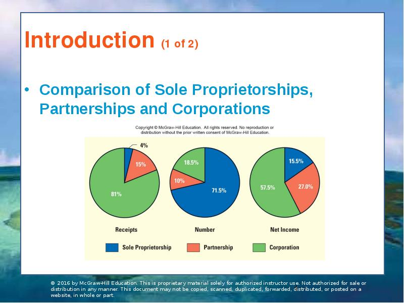 compare and contrast sole proprietorships partnerships and corporations in accounting business