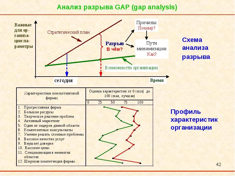 gap analysis airline