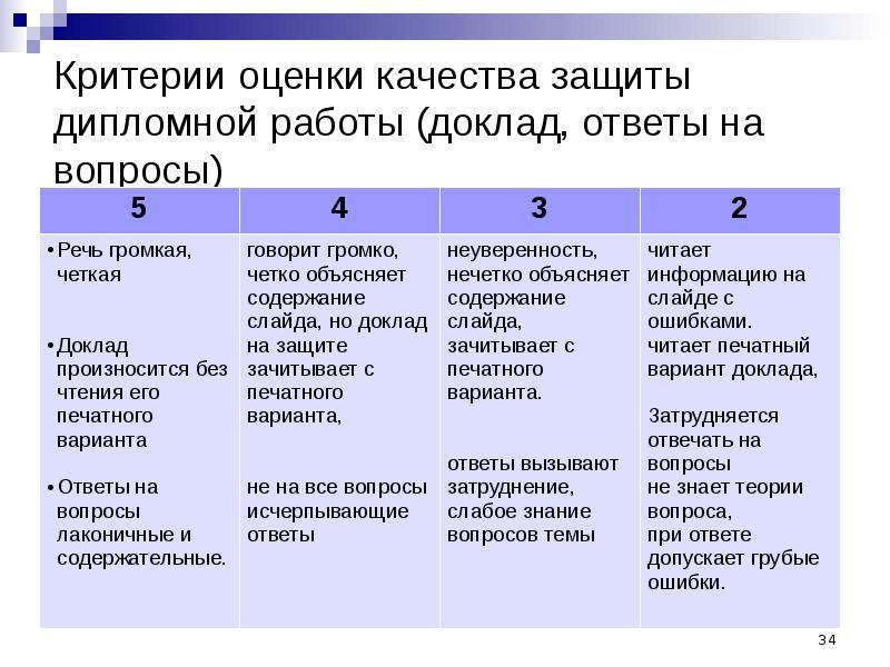 Создание доклада для защиты дипломной работы презентация доклад  Описание слайда Критерии оценки качества защиты дипломной работы