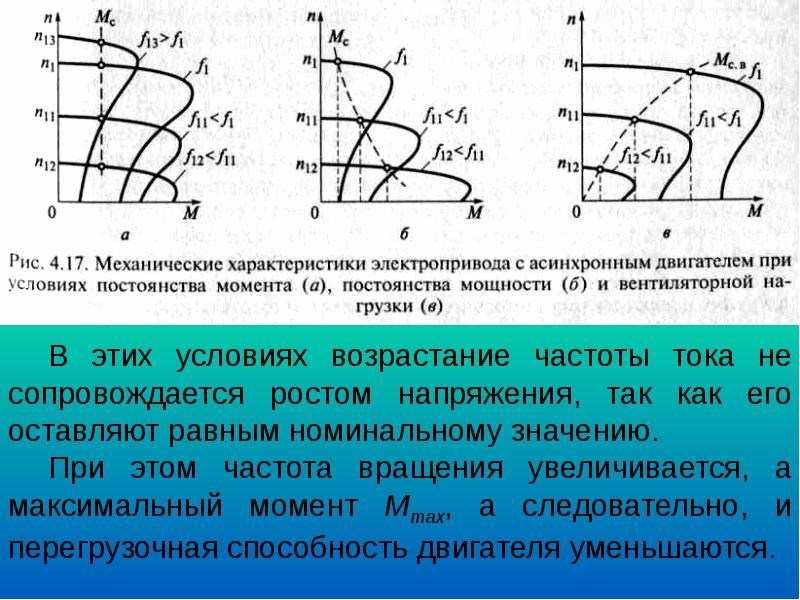 Регуляторы частотных характеристик