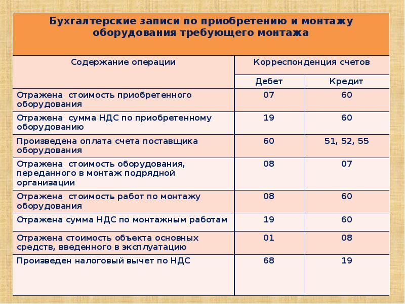Активы во учет вложений шпаргалка внешнеторговые