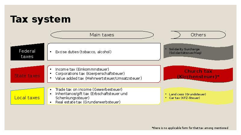 germanys tax structure and system Germany's more orderly system can be too rigid for experimentation and america's free-for-all, where hospitals and doctors all charge different amounts, is great for innovation but too.