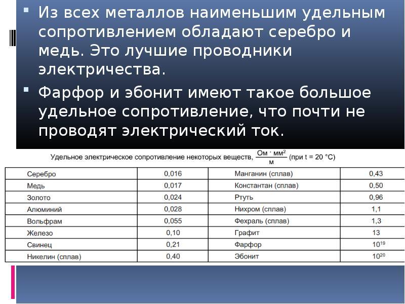 объявления других удельное сопротивление проводника графит погода Красном