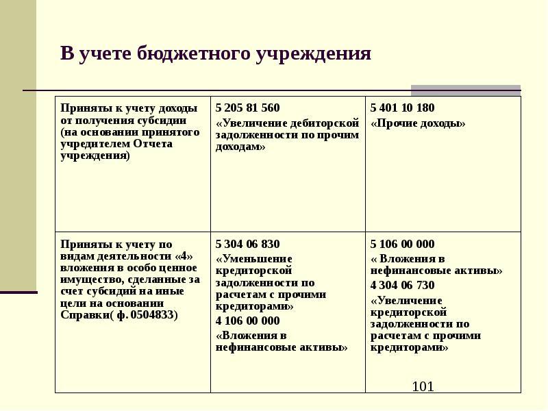Учет открыток в бюджетном учреждении в 2018 году