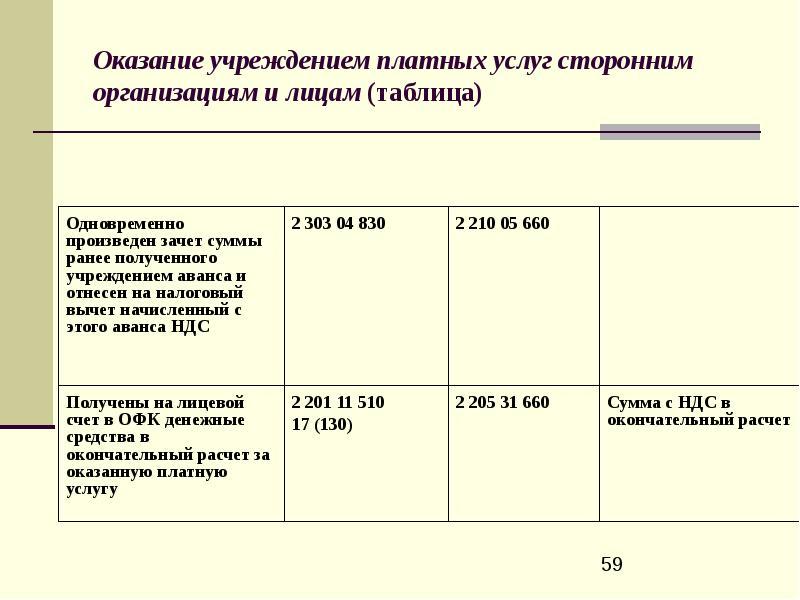 Открытки в бюджетном учете