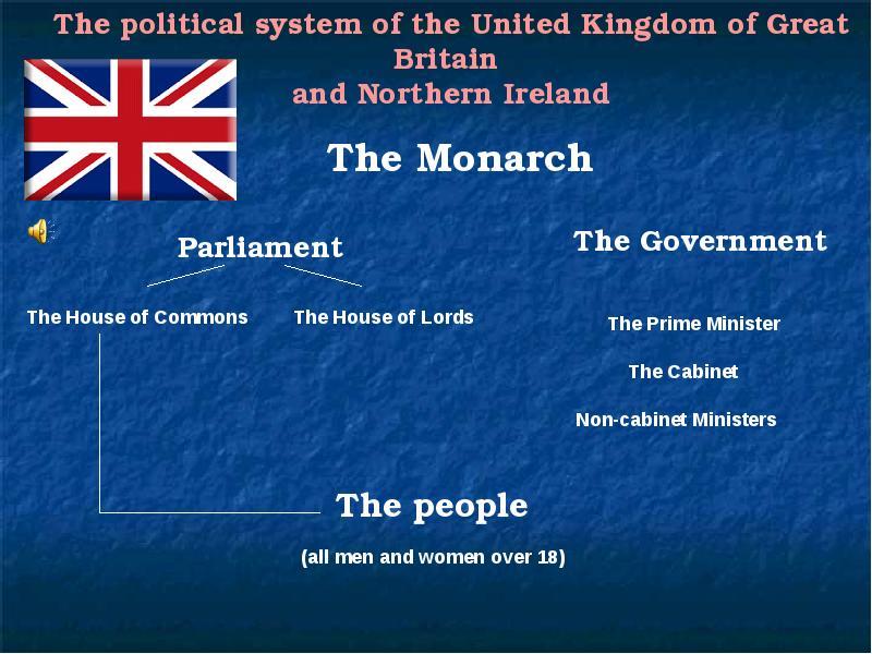 даже политическая система в великобритании презентация на английском рецепта варенья фейхоа