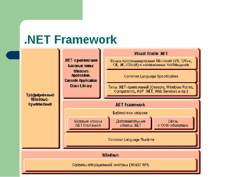 net framework and common language runtime essay The net framework provides a run-time environment called the common language runtime, which runs the code and provides services that make the development process easier compilers and tools expose the common language runtime's functionality and enable you to write code that benefits.