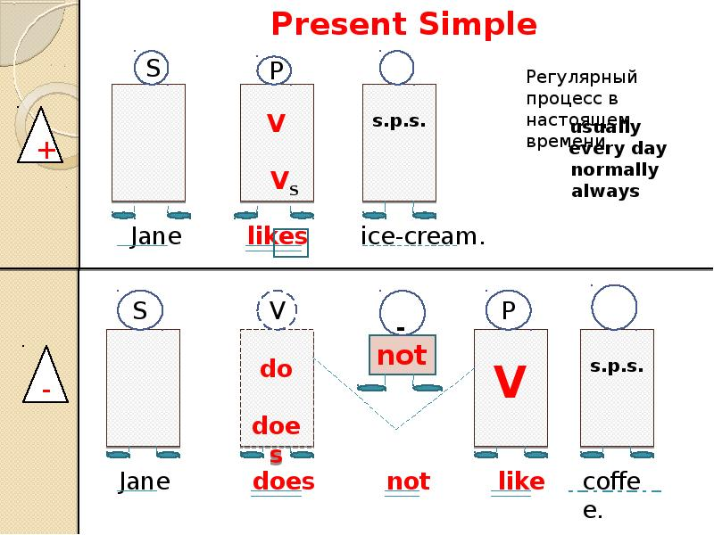 Past Continuous примеры предложений Grammarteicom