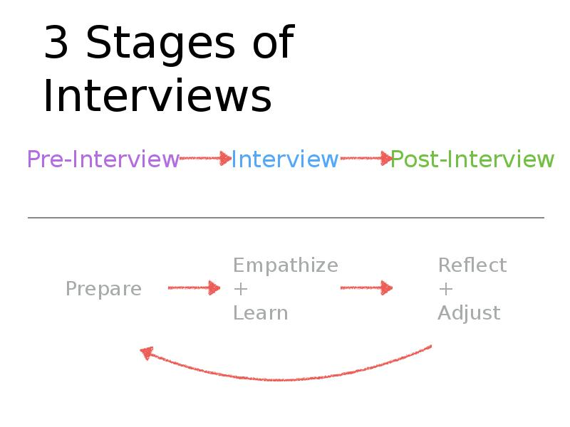 the five stages of an interview Stages of interview investigation thematizing -the why and what of the investigation designing - plan the design of the study interviewing - conduct the interview.